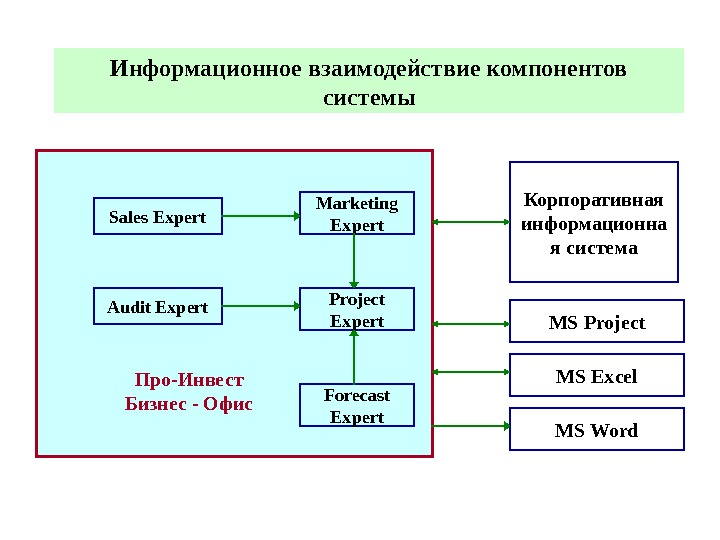 Audit Expert Marketing Expert. Sales Expert Project Expert Forecast Expert. Информационное взаимодействие компонентов системы Корпоративная информационна
