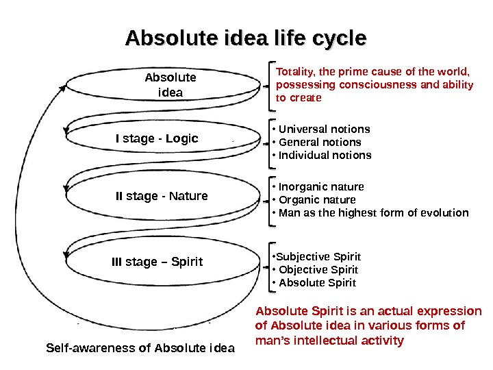 Absolute idea I stage - Logic II stage - Nature III stage – Spirit `` `