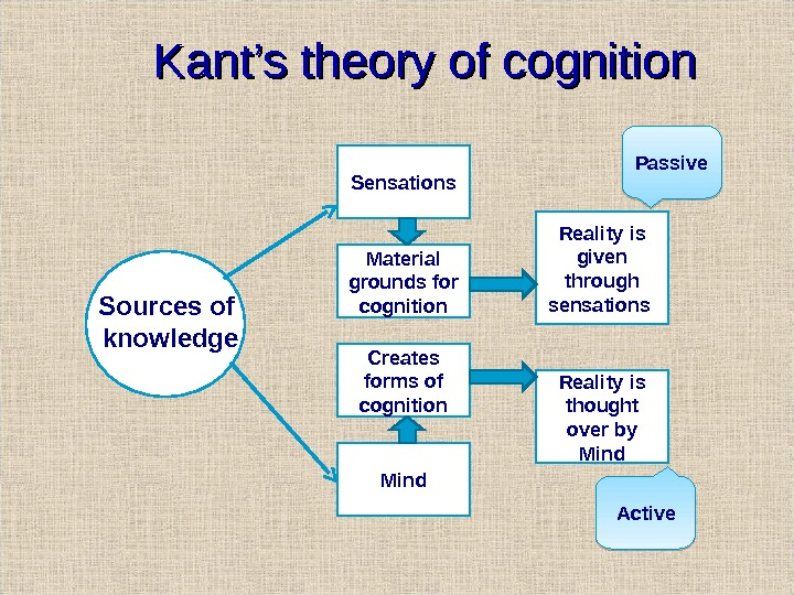 Kant's theory of cognition Sensations Material grounds for cognition Creates forms of cognition Mind Reality is