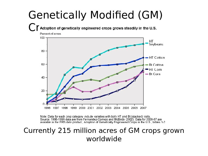 Currently 215 million acres of GM crops grown worldwide. Genetically Modified (GM) Crops