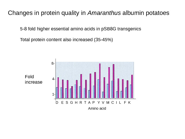 Changes in protein quality in Amaranthus albumin potatoes  5 -8 fold higher essential