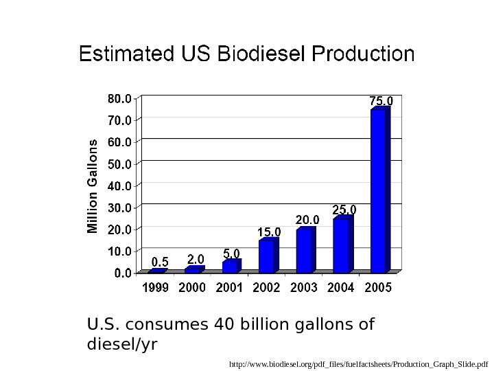 http: //www. biodiesel. org/pdf_files/fuelfactsheets/Production_Graph_Slide. pdf. U. S. consumes 40 billion gallons of diesel/yr