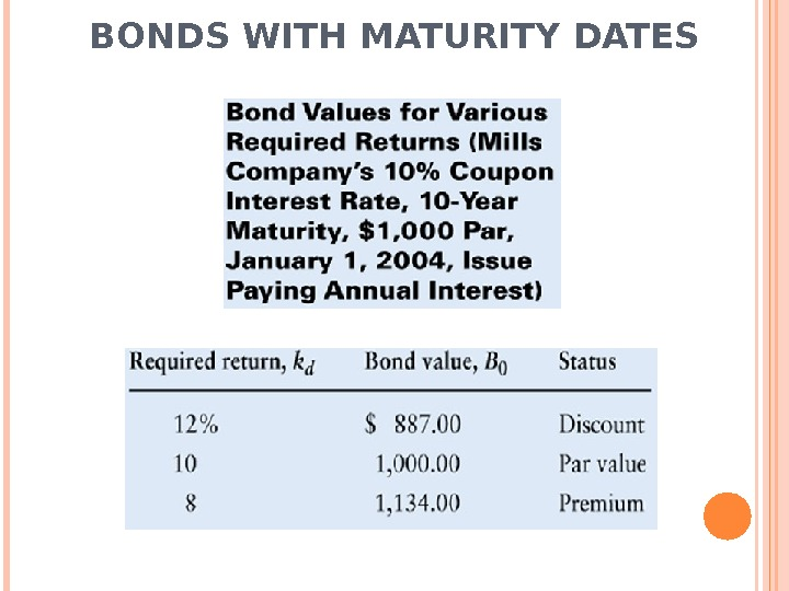 BONDS WITH MATURITY DATES