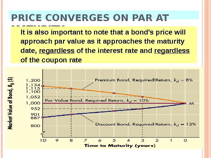 PRICE CONVERGES ON PAR AT MATURITY It is also important to note that a bond's price