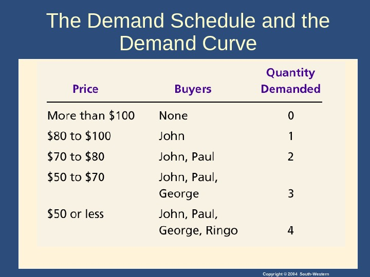 Copyright © 2004 South-Western. The Demand Schedule and the Demand Curve