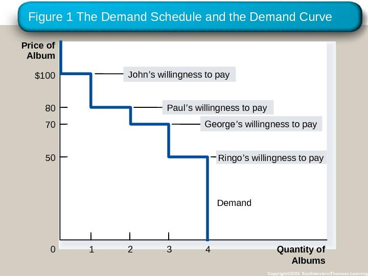 Figure 1 The Demand Schedule and the Demand Curve Copyright© 2003 Southwestern/Thomson Learning. Price of Album