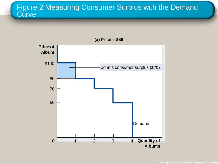 Figure 2 Measuring Consumer Surplus with the Demand Curve Copyright© 2003 Southwestern/Thomson Learning(a) Price = $80