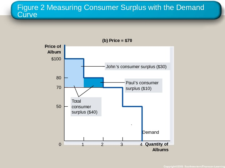 Figure 2 Measuring Consumer Surplus with the Demand Curve Copyright© 2003 Southwestern/Thomson Learning(b) Price = $70
