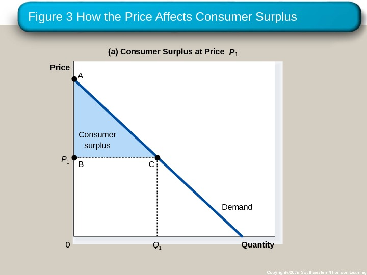 Figure 3 How the Price Affects Consumer Surplus Copyright© 2003 Southwestern/Thomson Learning. Consumer surplus Quantity(a) Consumer