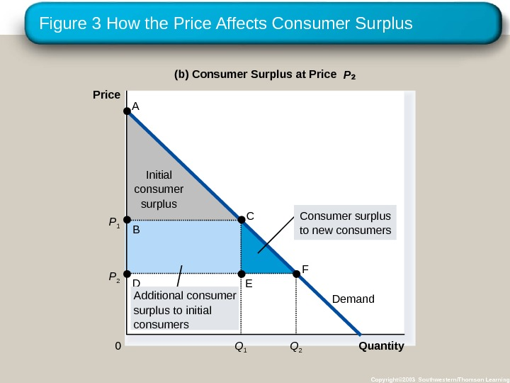 Figure 3 How the Price Affects Consumer Surplus Copyright© 2003 Southwestern/Thomson Learning. Initial consumer surplus Quantity(b)