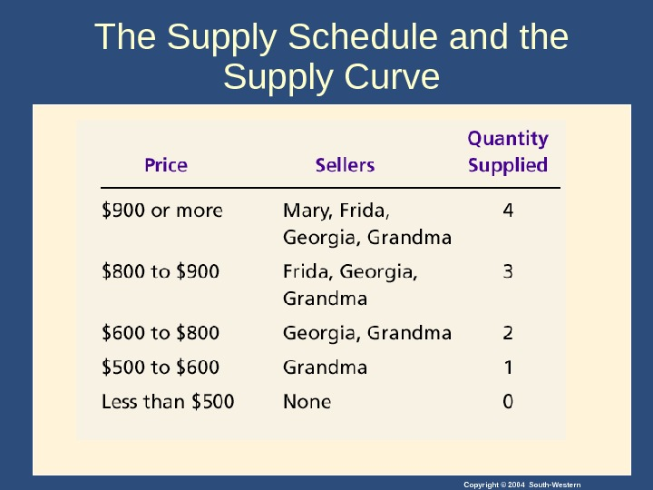 Copyright © 2004 South-Western. The Supply Schedule and the Supply Curve