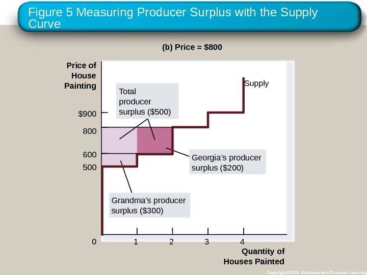 Figure 5 Measuring Producer Surplus with the Supply Curve Copyright© 2003 Southwestern/Thomson Learning. Quantity of Houses