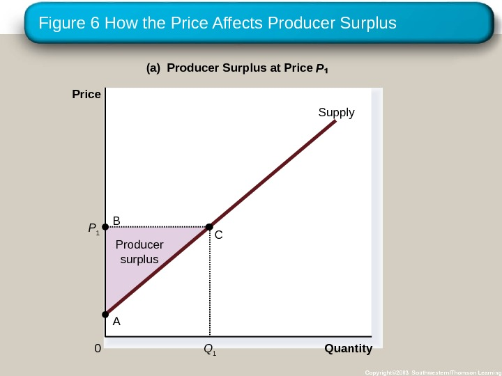 Figure 6 How the Price Affects Producer Surplus Copyright© 2003 Southwestern/Thomson Learning. Producer surplus Quantity(a) Producer