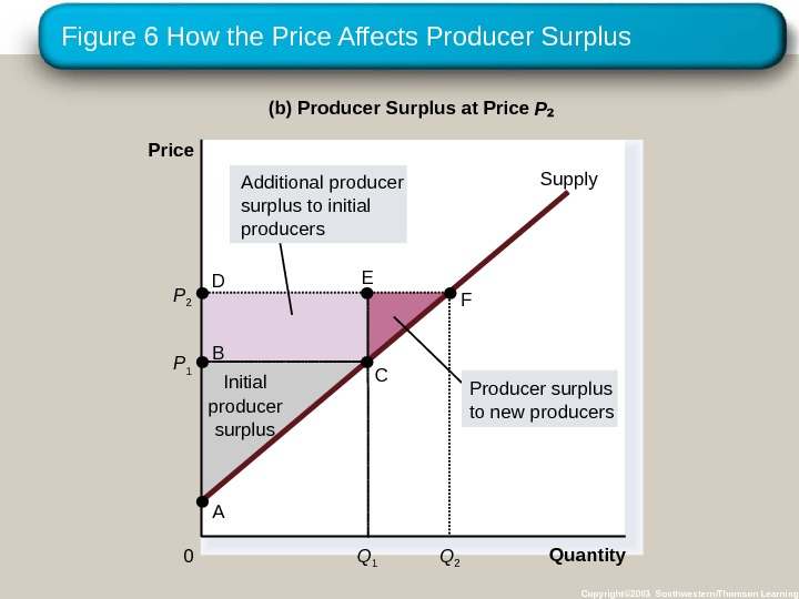 Figure 6 How the Price Affects Producer Surplus Copyright© 2003 Southwestern/Thomson Learning. Quantity(b) Producer Surplus at