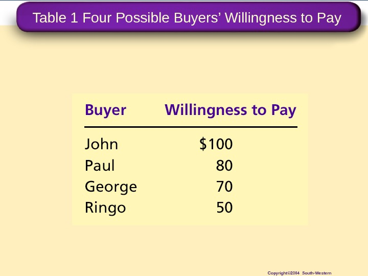 Table 1 Four Possible Buyers' Willingness to Pay Copyright© 2004 South-Western