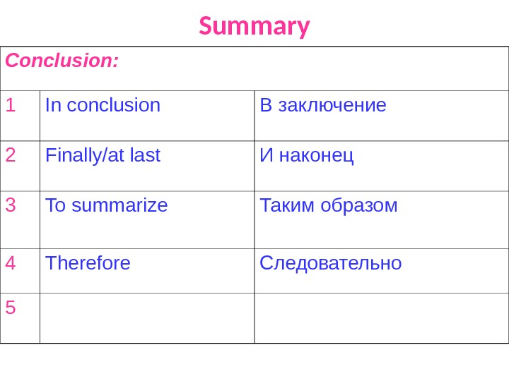 Summary Conclusion: 1 In conclusion В заключение 2 Finally/at last И наконец 3 To summarize Таким