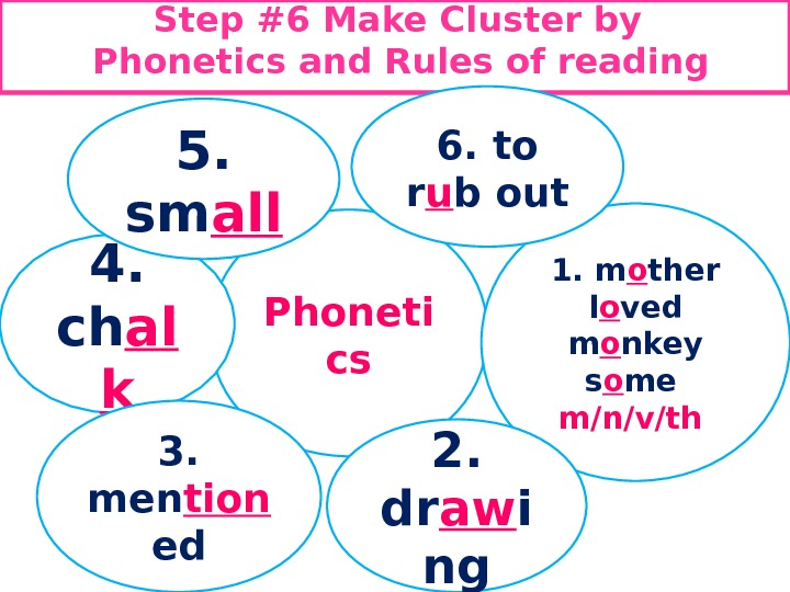 Step #6 Make C luster by Phonetics and Rules of reading Phoneti cs 1. m