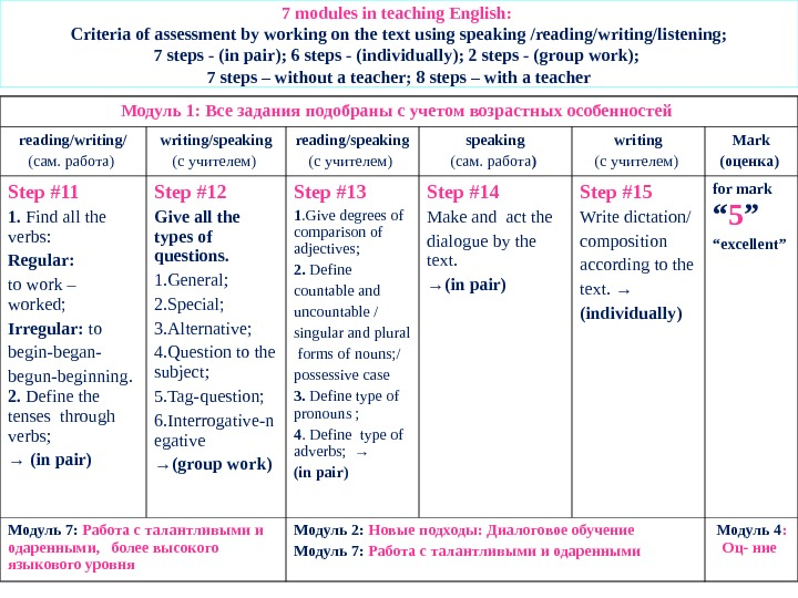 7 modules in teaching English:  Criteria of assessment by working on the text using speaking