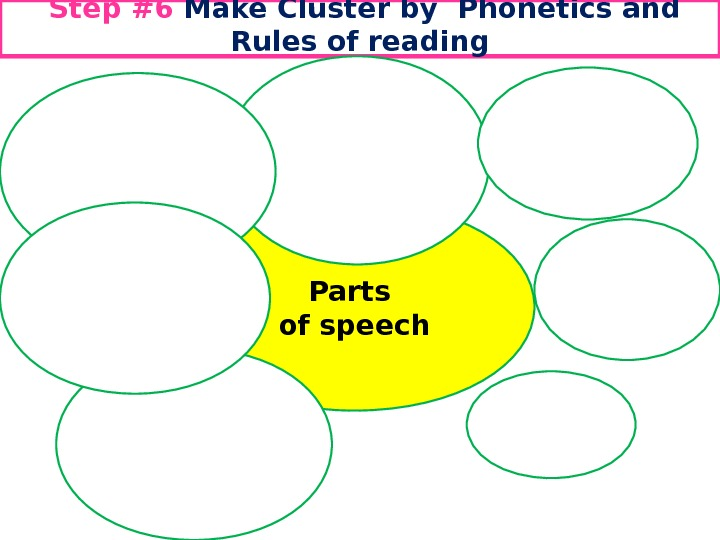 Step #6 Make C luster by Phonetics and Rules of reading Parts of speech