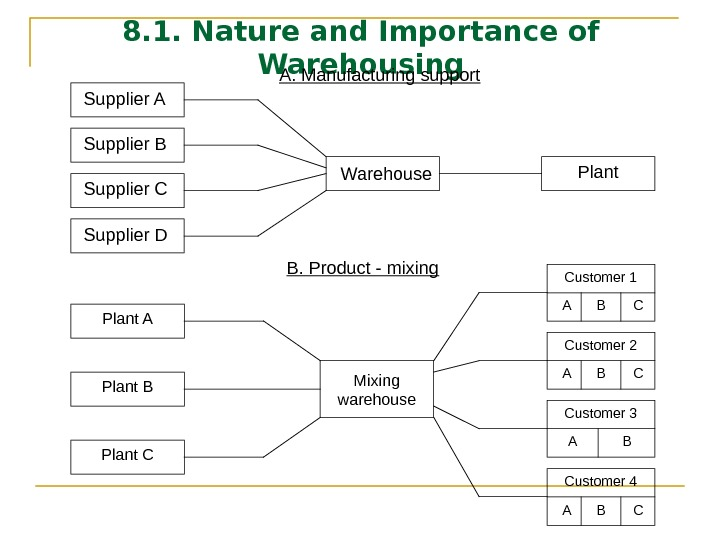 8. 1. Nature and Importance of Warehousing Supplier A Supplier B Supplier C Supplier D Warehouse