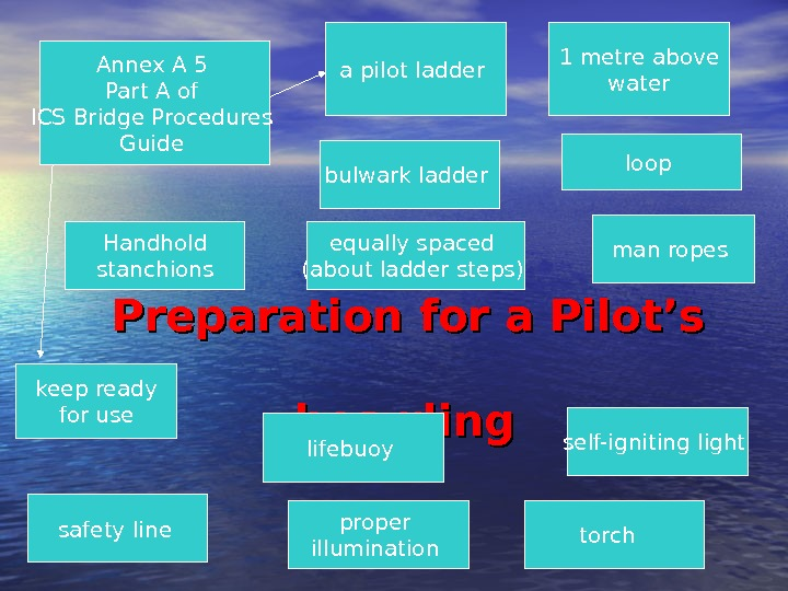 Preparation for a Pilot's    boarding Annex A 5 Part A