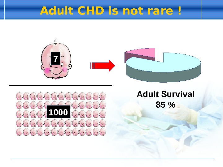 Adult CHD is not rare ! 7 1000 Adult Survival 85