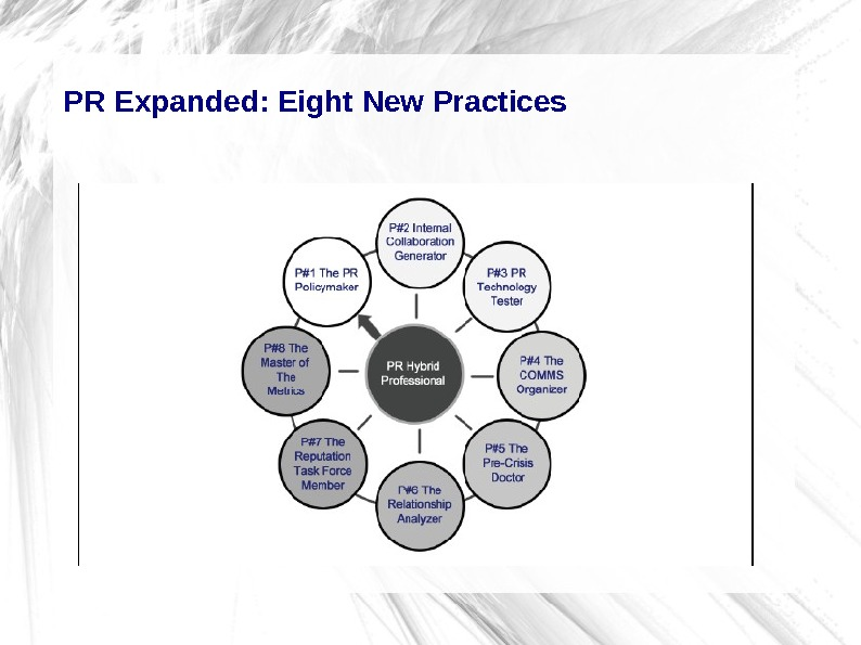 PR Expanded: Eight New Practices