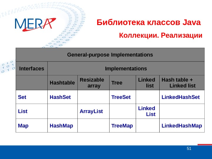 51 Библиотека классов Java Коллекции. Реализации General-purpose Implementations Interfaces Implementations  Hashtable Resizable array Tree Linked