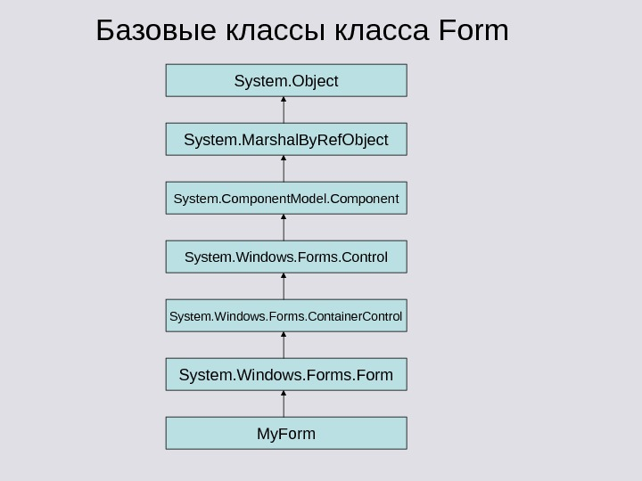 Базовые классы класса Form System. O bject System. Marshal. By. Ref. Object System. Component.