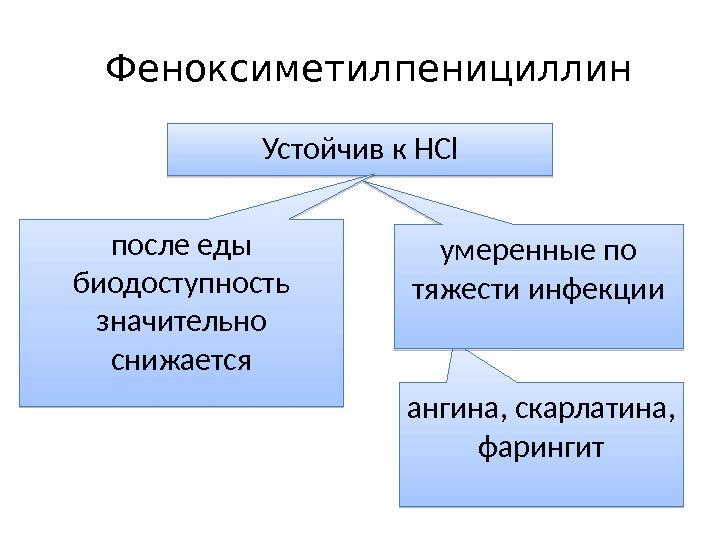 Феноксиметилпенициллин