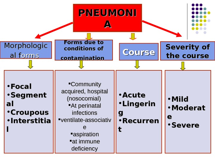PNEUMONI AA Morphologic alal  ff orms  Forms due to conditions of contamination  Course