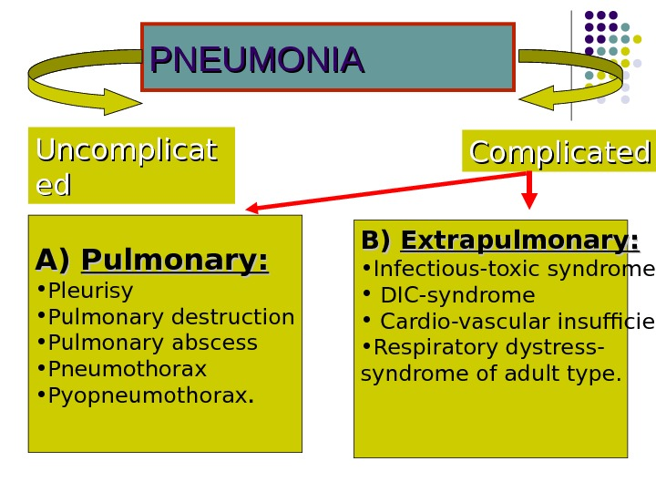 PNEUMONIA Complicated. Uncomplicat eded А)А)  Pulmonary:  • Pleurisy • Pulmonary destruction • Pulmonary abscess