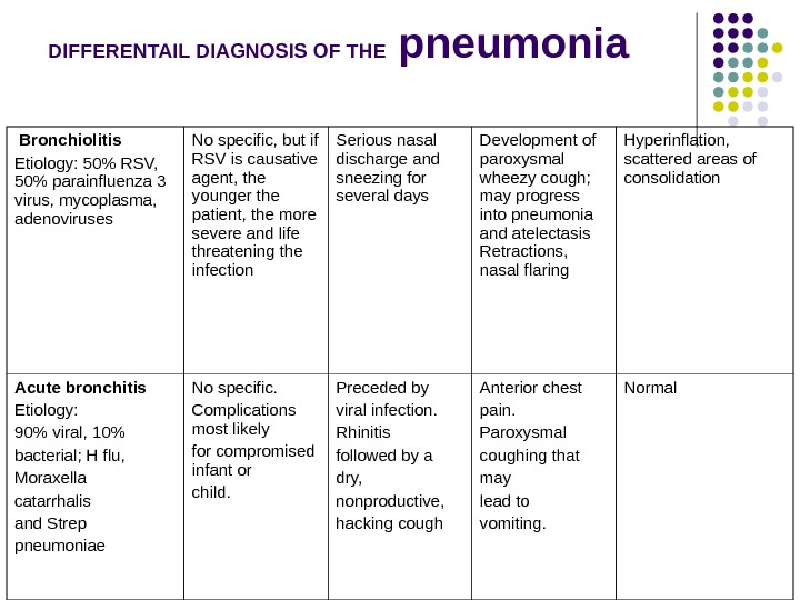 DIFFERENTAIL DIAGNOSIS OF THE pneumonia  Bronchiolitis Etiology: 50 RSV,  50 parainfluenza 3 virus, mycoplasma,