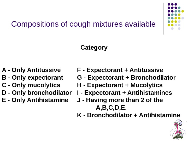 Compositions of cough mixtures available Category A - Only Antitussive F - Expectorant + Antitussive B