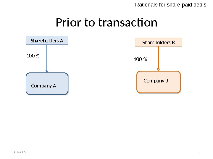 Prior to transaction Shareholders A Company A 100  Shareholders B Company B 100  30.