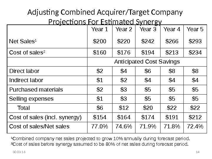 30. 03. 16 14 Adjusting Combined Acquirer/Target Company Projections For Estimated Synergy Year 1 Year 2