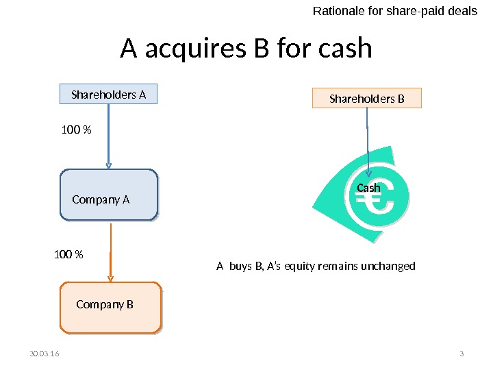 A acquires B for cash Shareholders A 100  Company A Company B 100  Shareholders
