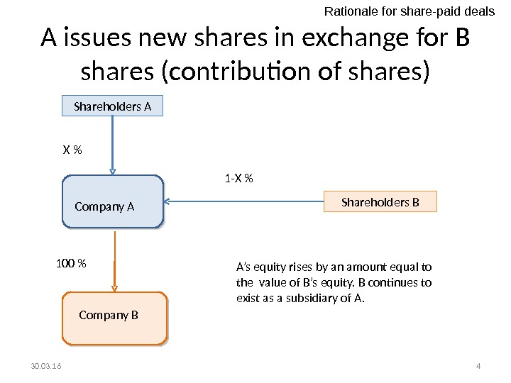 A issues new shares in exchange for B shares (contribution of shares) Shareholders A X