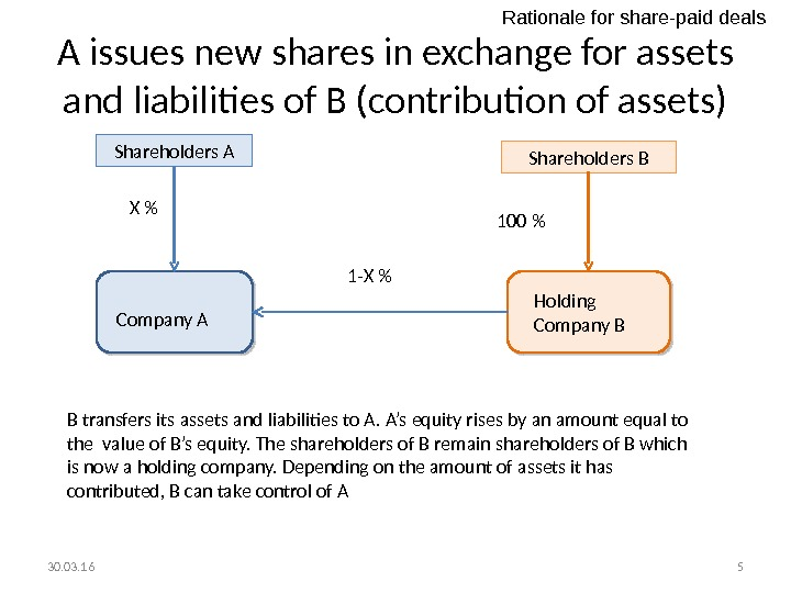 A issues new shares in exchange for assets and liabilities of B (contribution of assets) Shareholders