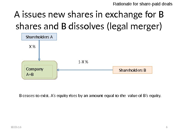 A issues new shares in exchange for B shares and B dissolves (legal merger) Shareholders A