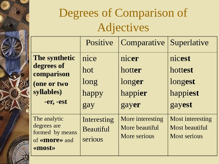 Degrees of Comparison of Adjectives Positive Comparative Superlative The synthetic degrees of comparison (one