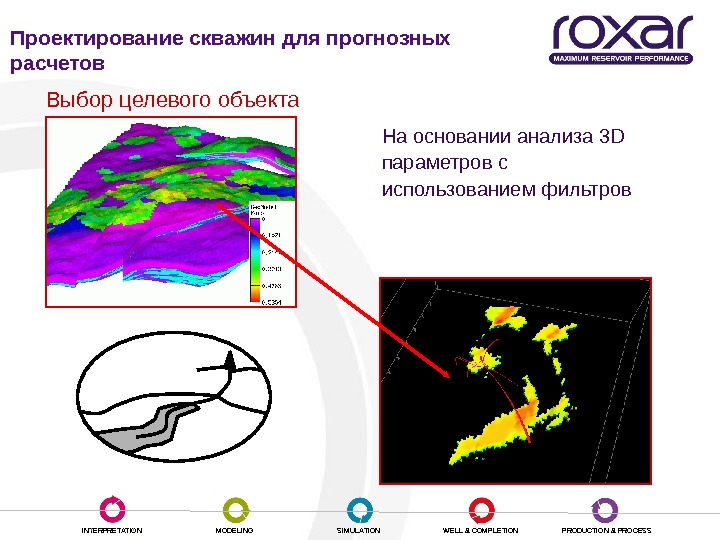 INTERPRETATION MODELING SIMULATION WELL & COMPLETION PRODUCTION & PROCESSНа основании анализа 3 D  параметров с