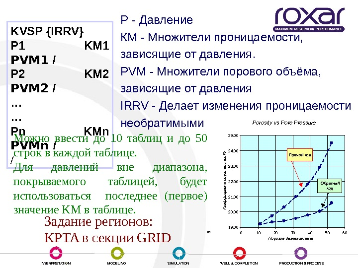 INTERPRETATION MODELING SIMULATION WELL & COMPLETION PRODUCTION & PROCESSЗависимость проницаемости от давления KVSP  { IRRV