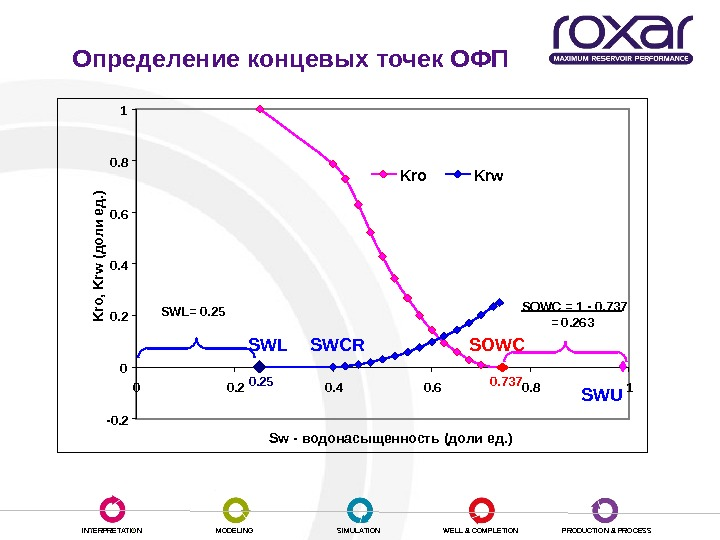 INTERPRETATION MODELING SIMULATION WELL & COMPLETION PRODUCTION & PROCESSОпределение концевых точек ОФП 0. 7370. 25 -0.