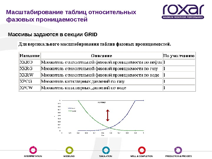 INTERPRETATION MODELING SIMULATION WELL & COMPLETION PRODUCTION & PROCESSМасштабирование таблиц относительных фазовых проницаемостей  Массивы задаются