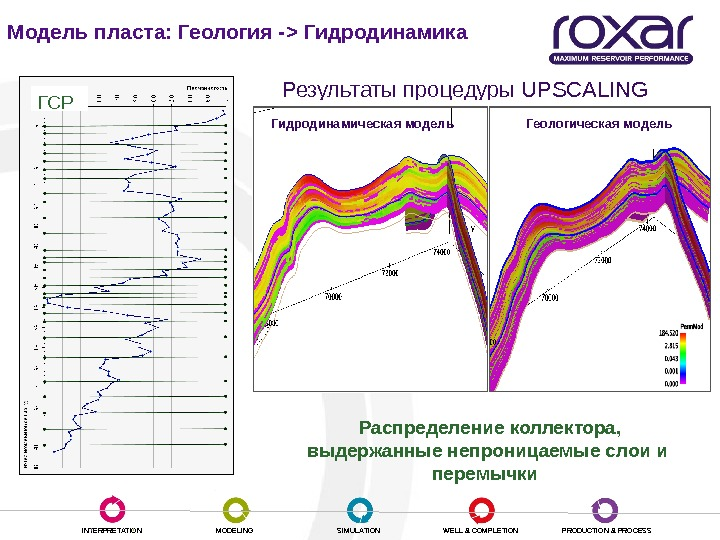 INTERPRETATION MODELING SIMULATION WELL & COMPLETION PRODUCTION & PROCESSМодель пласта: Геология -  Гидродинамика Результаты процедуры