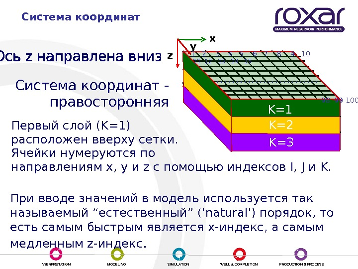 INTERPRETATION MODELING SIMULATION WELL & COMPLETION PRODUCTION & PROCESSСистема координат z Ось z направлена вниз Первый