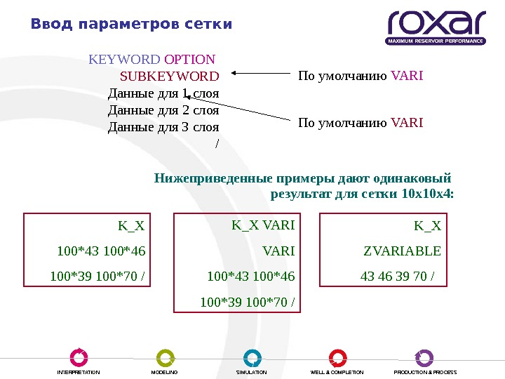 INTERPRETATION MODELING SIMULATION WELL & COMPLETION PRODUCTION & PROCESSВвод параметров сетки KEYWORD OPTION  SUBKEYWORD Данные