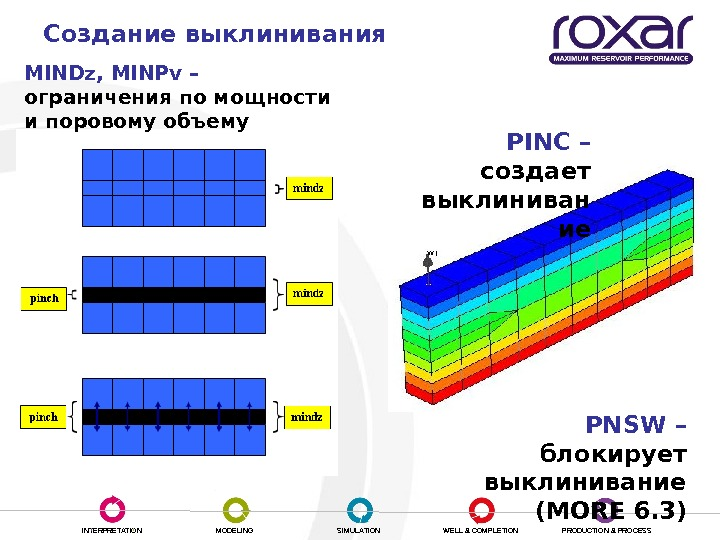INTERPRETATION MODELING SIMULATION WELL & COMPLETION PRODUCTION & PROCESSСоздание выклинивания PINC – создает выклиниван ие PNSW