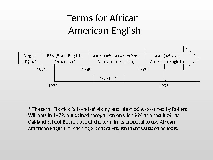 1980 1996 Terms for African American English 1970 Negro English BEV ( Black English Vernacular )